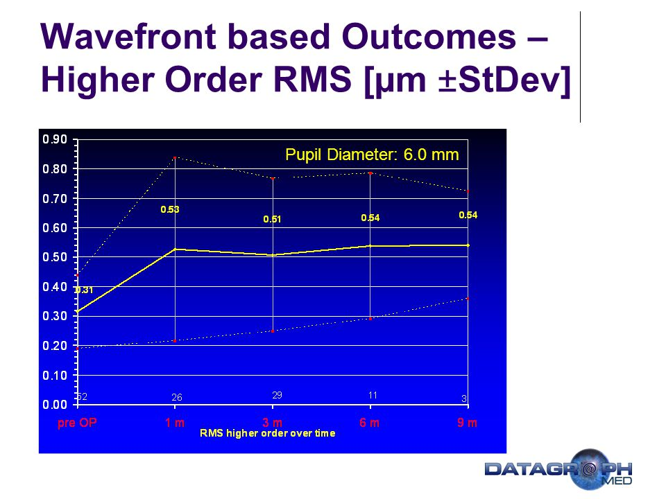 Wavefront based Outcomes – Higher Order RMS [µm ±StDev]